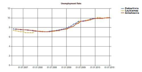 Unemployment Rate – Nedarbo lygis